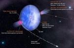 Fermi ziet dubbele gamma-uitbarsting in bizar dubbelstersysteem