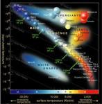 Lezing: Het dynamische Hertzsprung-Russell diagram