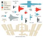 De omvang van de bemande ruimtevaartuigen even op een rijtje