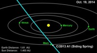 De baan van komeet C/2013 A1 (Siding Spring)