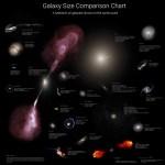 Wil je weten hoe groot sterrenstelsels zijn?