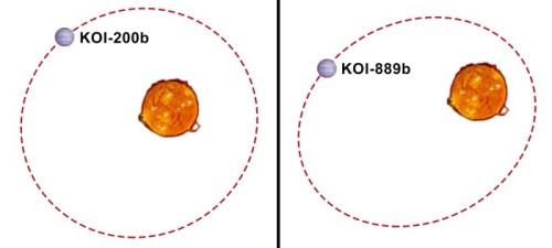 Omloopbaan KOI 200b en KOI 889b