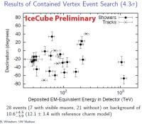 De 28 gedetecteerde neutrino's met op de x-as hun energie in TeV en op de y-as hun relatieve hoogte t.o.v. de horizon.