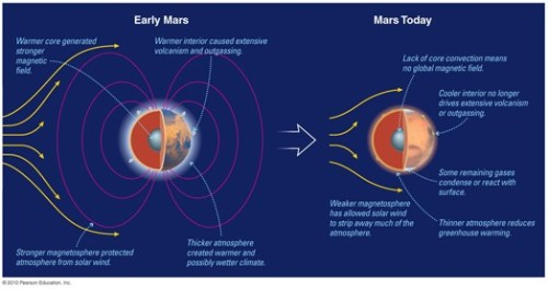 Early mars and today