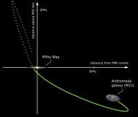 Een schematische weergave hoe het Andromedastelsel tien miljard jaar geleden door de Melkweg vloog