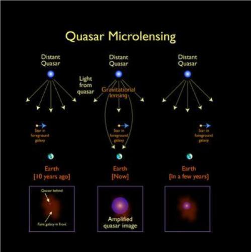Quasar microlensing
