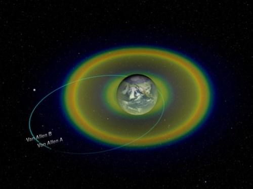 Van Allen probes orbit