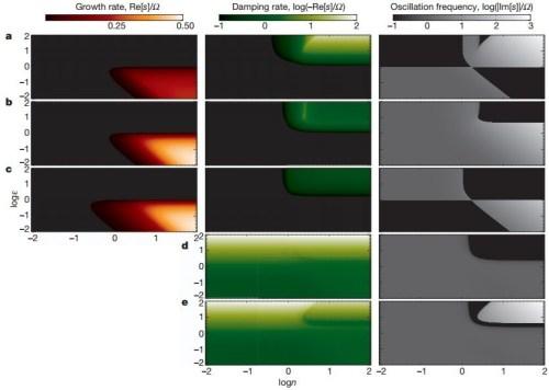 interacties tussen gas en stof