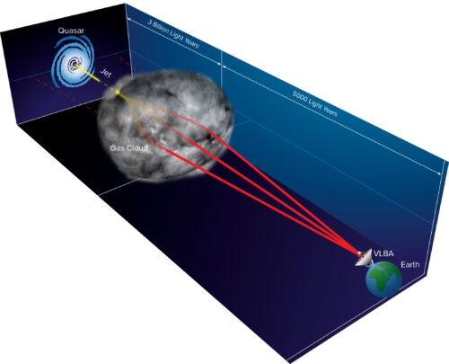 gascloud gravitylens quasar milkyway