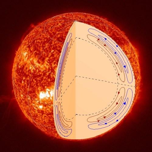 solar circulation
