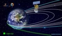De Mars Orbiter Mission (MOM) Mangalyaan is nu op weg naar Mars