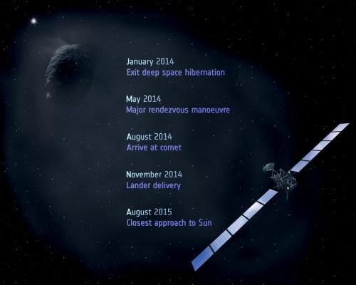 Rosetta_mission_milestones