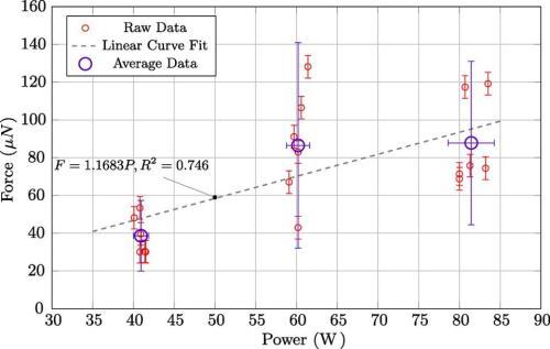 De grafiek waaruit zou blijken dat de EMdrive daadwerkelijk voortstuwing produceert. Credit: H. White et al.