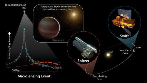 De blauwe stippen zijn de waarnemingen met Swift, de rode stippen van Spitzer en de grijze van de aardse observatoria.