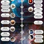 Kijk. da's handig, zo'n infografiek van alle toekomstige ruimtemissies