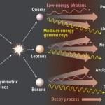 Sterke aanwijzingen gevonden voor donkere materie met het AMS-02 instrument aan boord van het ISS