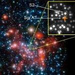 Eerste aanwijzingen voor relativistische effecten bij sterren die rond het superzware zwarte gat in het centrum van de Melkweg bewegen