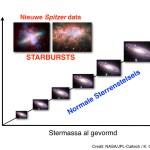 Spitzer ziet vroege sterrenstelsels als een dolle sterren maken