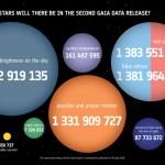 Op 25 april weten we van 1.692.919.135 sterren in de Melkweg de positie en helderheid