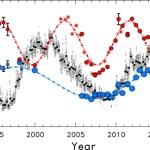 Röntgenstraling helderste sterren Alpha Centauri systeem niet gevaarlijk voor leven