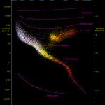Gaia-gegevens laten zien dat er een gat in het Hertzsprung-Russell diagram zit