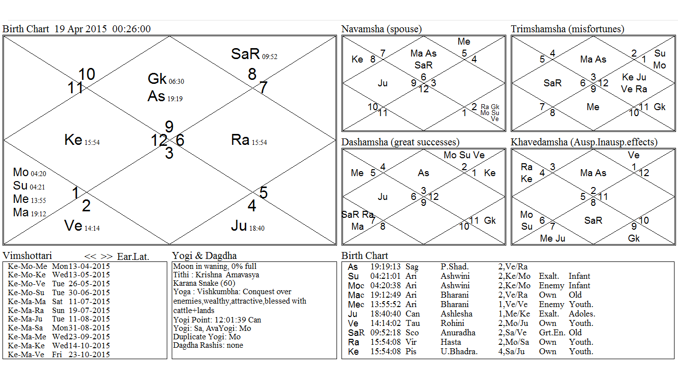 The basic elements of jyotish shastra with its significance kundali is a map representing the positions of the sun moon planets and astrological aspects at the time of an event basically it is defined as a map of nvjuhfo Gallery