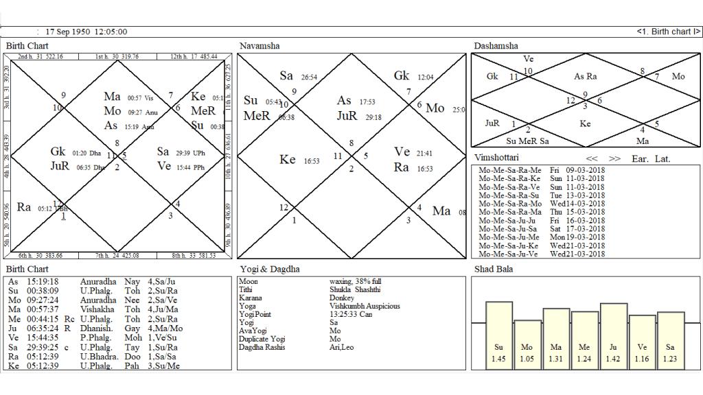 Birth Chart Of Narinder Modi And Vedic Progression Chart For 2015