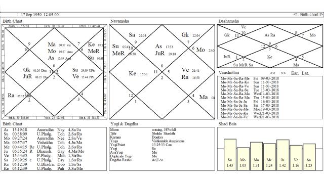 Birth Chart Of Narinder Modi And Vedic Progression For 2015 2016