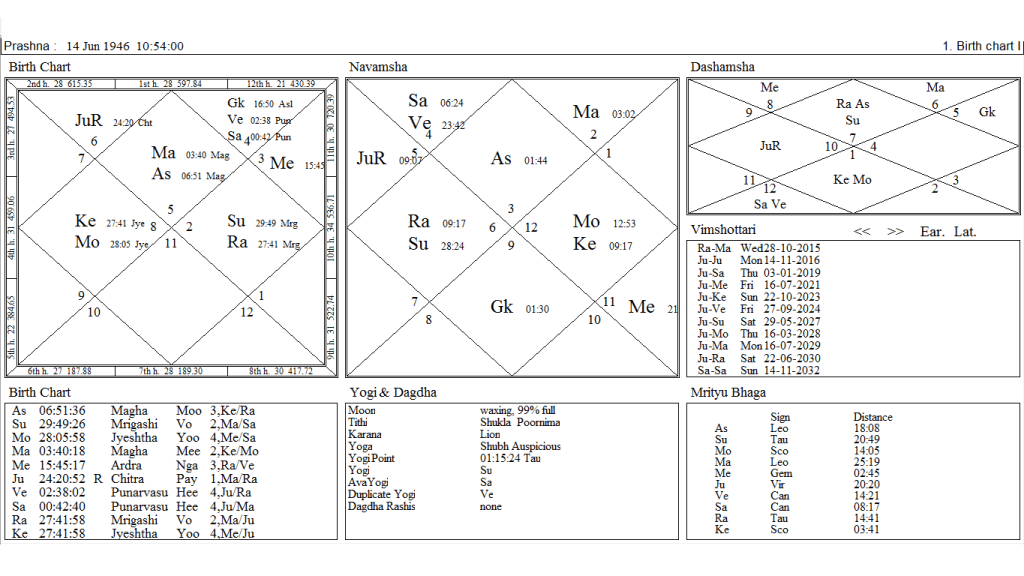 Rahu North Node The Key Planet For Rise and Fall