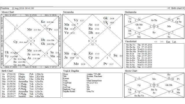 Prashna chart 22nd