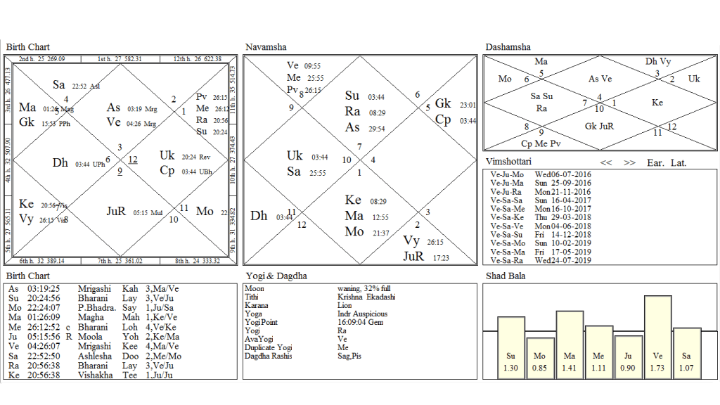 Bhrigu Bindu And Timing of Events - ASTROLOGER ANIL