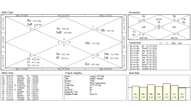 Query For A Missing Person Through Prashna Jyotish - Indian