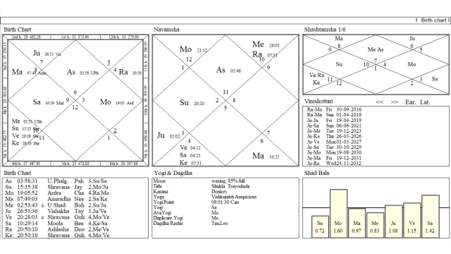 Amazing Results For Disease Query By Prashna And Natal Astrology