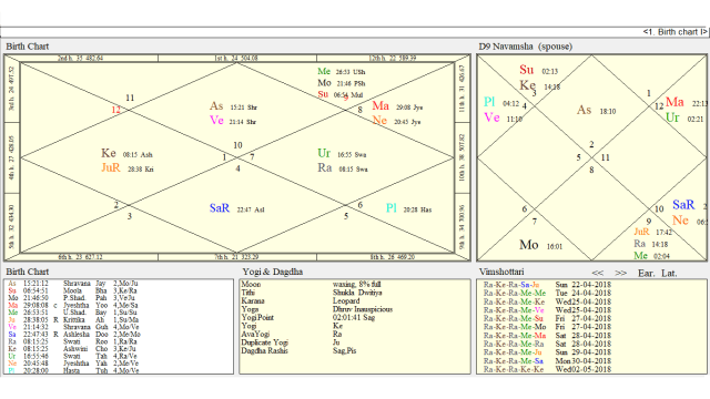 A Query Of Marriage By Prashna Jyotish And Natal Chart Through