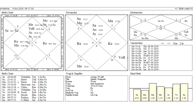 New Moon Chart of the 9th Oct  2018 What It Foretells ? - Indian