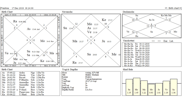 A Twin Analysis On Mega Oath Ceremony Of 3 CM's By Oath Chart's