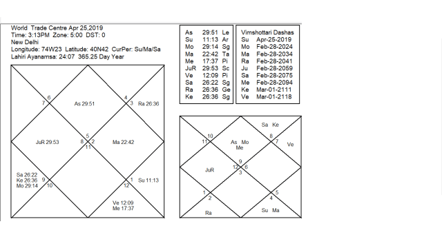 Mars In Taurus And Rohini Nakshatra From 7th -26th April