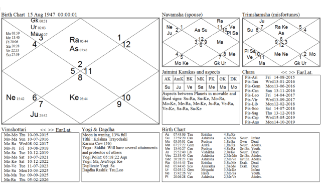 72nd Year Vedic Progression Chart Transit Of Jupiter Mars & Venus