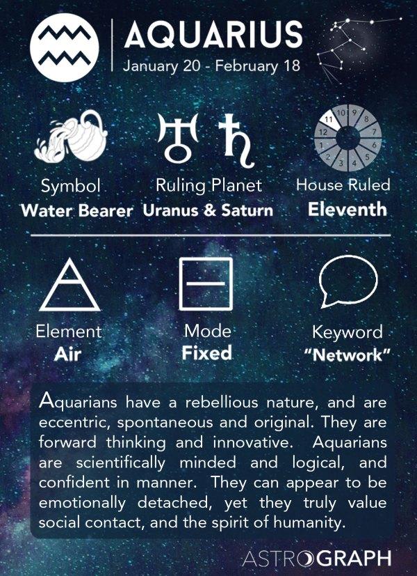 ASTROGRAPH Aquarius in Astrology