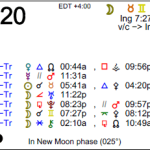 Astrology of Today – April 20, 2015
