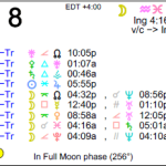 Astrology of Today – June 8, 2015