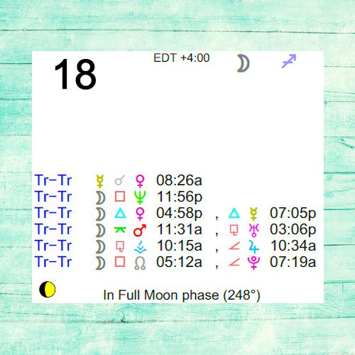 March 12222 Horoscope: Predictions for Sagittarius