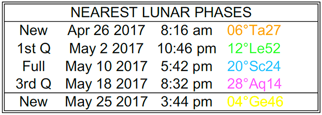 Lunar phases April and May 2017