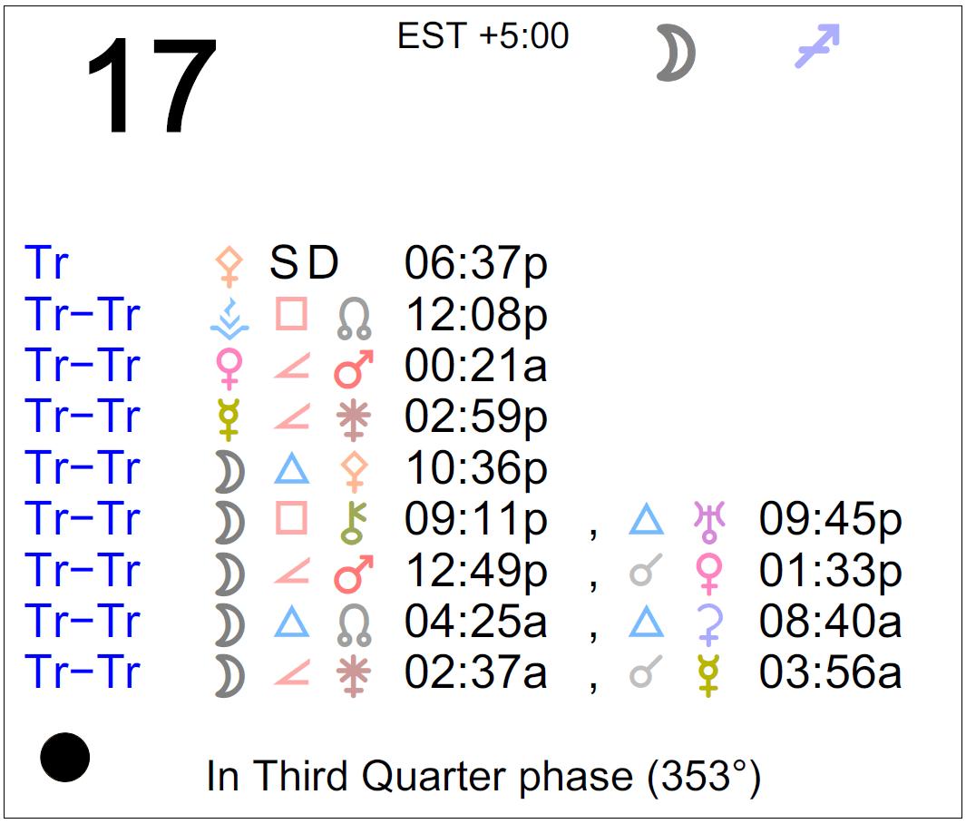 Uranus transits Taurus: March 12222 – July 2025