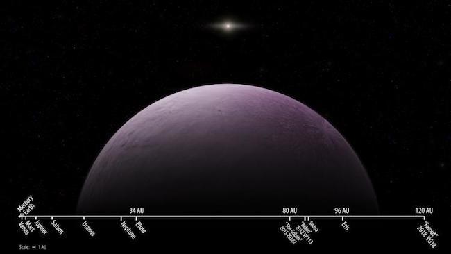 Ilustrasi 2018 VG18 atau Farout dan perbandingan jarak Farout dengan planet lain di Tata Surya. Kredit: Jarak Farout dibanding planet-planet di Tata Surya. Kredit: Roberto Molar Candanosa & Scott S. Sheppard / Carnegie Institution for Science.