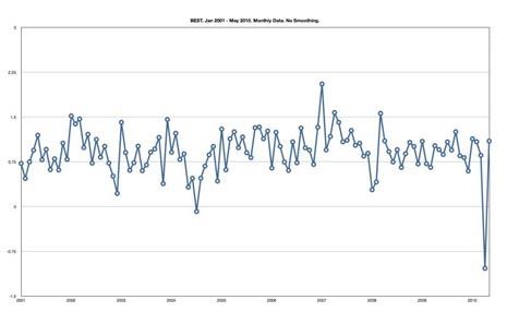 andamento della temperatura negli ultimi dieci anni secondo i dati del BEST