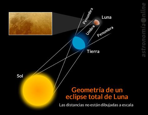 eclipselunar