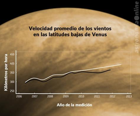 Las observaciones a largo plazo de la atmósfera venusiana realizadas por la sonda Venus Express permitieron descubrir que la velocidad promedio de los vientos en las latitudes entre los 50° norte y los 50° sur aumentó de aproximadamente 300 kilómetros por hora a unos 400 durante los primeros seis años de la misión. En el gráfico, la línea blanca muestra los datos derivados del seguimiento manual de nubes, y la línea negra representa los datos obtenidos mediante métodos digitales de seguimiento. Créditos: Khatuntsev et al. (mediciones de la Venus Express) / ESA (imagen de fondo).