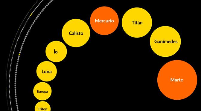 Comparando el tamaño de los objetos transneptunianos