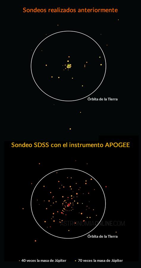 Comparación entre el antes y el después de la cantidad de enanas marrones conocidas en órbita alrededor de otras estrellas. El gráfico superior muestra la distancia entre las 41 enanas marrones acompañantes detectadas anteriormente y su respectiva estrella anfitriona. El gráfico inferior muestra las 112 enanas marrones descubiertas por el nuevo estudio a partir de los datos del sondeo SDSS usando el instrumento APOGEE. En ambos gráficos, los tamaños de las enanas marrones indican sus masas, mientras que el círculo blanco muestra a escala la distancia a la que estaría la órbita de la Tierra. El punto más grande (amarillo o rojo) en el centro de cada gráfico representa la estrella anfitriona y no está a escala. Todas las enanas marrones acompañantes fueron descubiertas en distintos sistemas estelares; se las muestra juntas sólo para facilitar la comparación. Créditos de la imagen: SDSS/APOGEE.